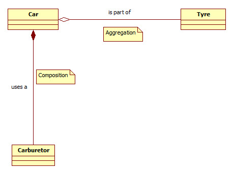 Aggregation and composition in Java