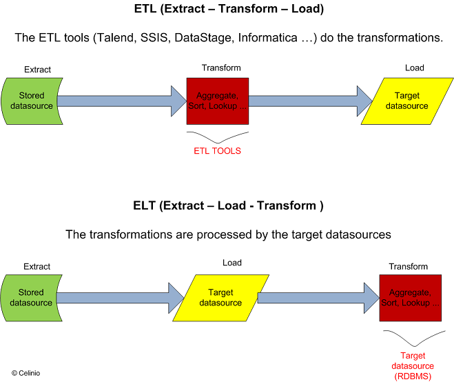 Difference between ETL and ELT – Celinio's technical blog iPTMt